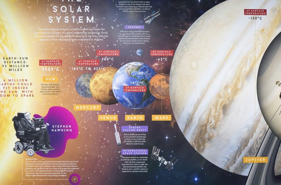 Woodford High Solar System fact sheet feature school Wall Art