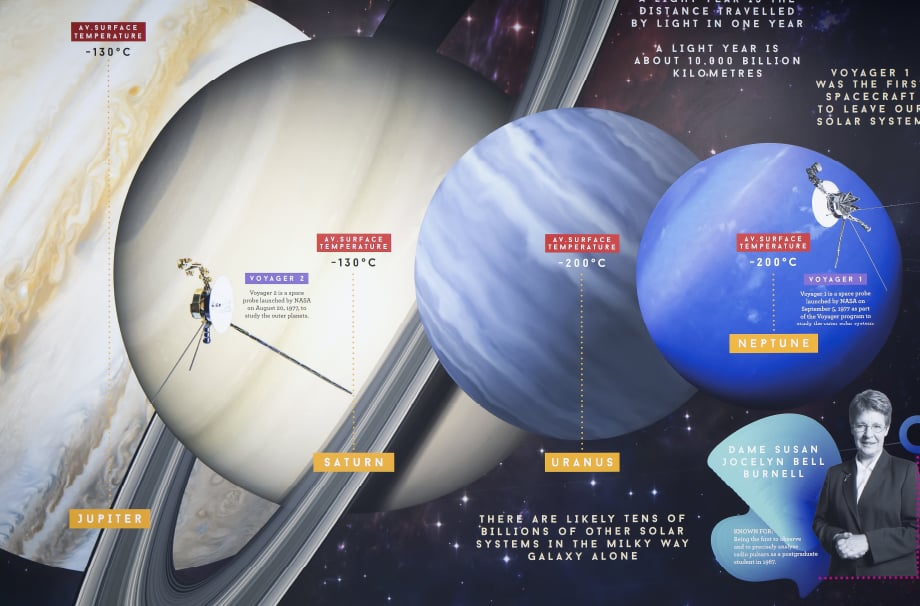 Woodford Physics solar system infographic school corridor Wall Art
