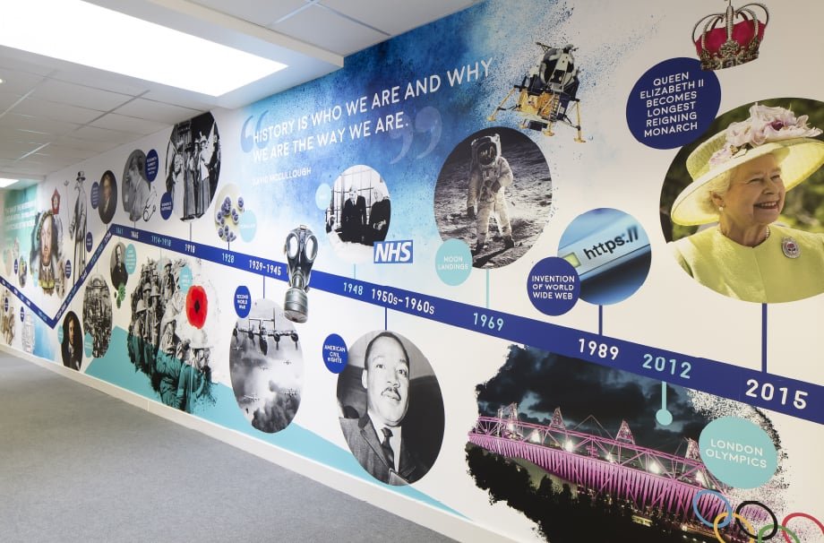 St Edmund's Girl's School Historical Timeline Wall Art